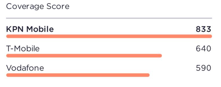 grafiek coverage score ookla