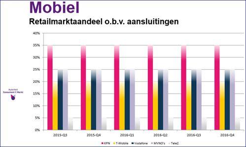 ACM-Mobiel_marktaandeel_2016.jpg